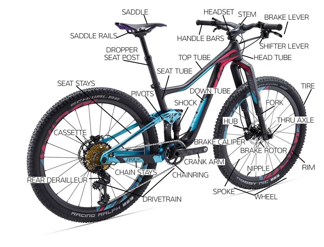 Parts Of A Bike Bike Parts Diagram Schwinn Bike Parts Biking Toronto